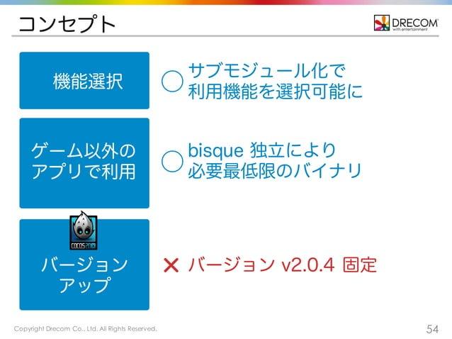Copyright Drecom Co., Ltd. All Rights Reserved. 54 コンセプト 機能選択 ゲーム以外の アプリで利用 バージョン アップ サブモジュール化で 利用機能を選択可能に⃝ バージョン v2.0.4 固...