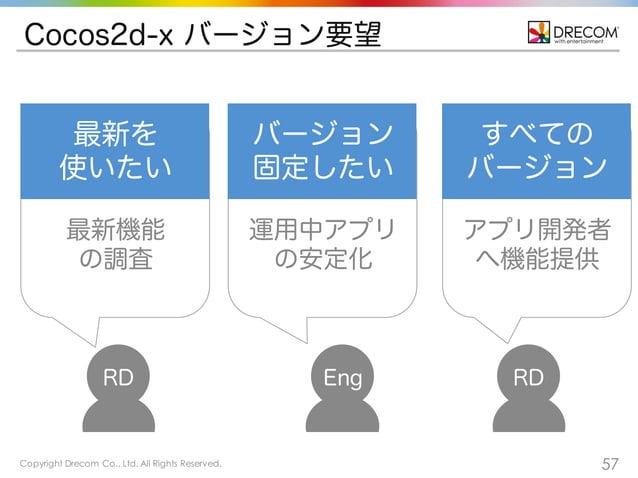 Copyright Drecom Co., Ltd. All Rights Reserved. 57 Cocos2d-x バージョン要望 EngRD RD バージョン 固定したい 運用中アプリ の安定化 最新を 使いたい 最新機能 の調査 すべ...