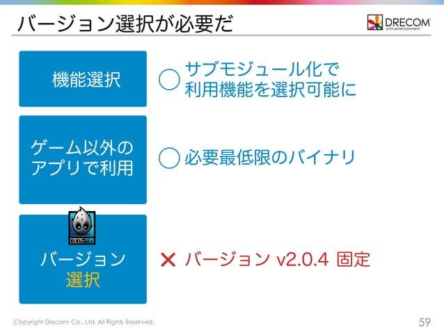 Copyright Drecom Co., Ltd. All Rights Reserved. 59 バージョン選択が必要だ 機能選択 ゲーム以外の アプリで利用 バージョン 選択 ⃝ バージョン v2.0.4 固定 サブモジュール化で 利用機...