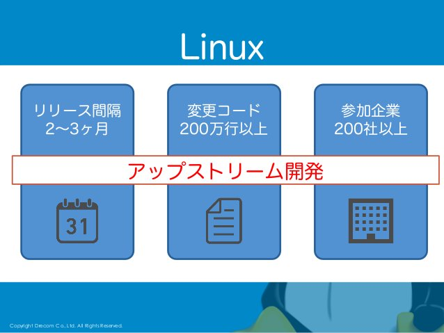 Copyright Drecom Co., Ltd. All Rights Reserved. 65 Linux Copyright Drecom Co., Ltd. All Rights Reserved. リリース間隔 2∼3ヶ月 変更コー...
