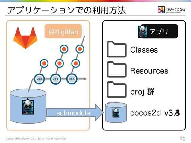 Copyright Drecom Co., Ltd. All Rights Reserved. 90 アプリケーションでの利用方法 アプリ自社gitlab Classes Resources proj 群 cocos2dsubmodule v3...