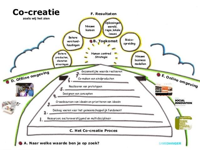 Co-creatie                                                    F. Resultaten          zoals wij het zien                   ...