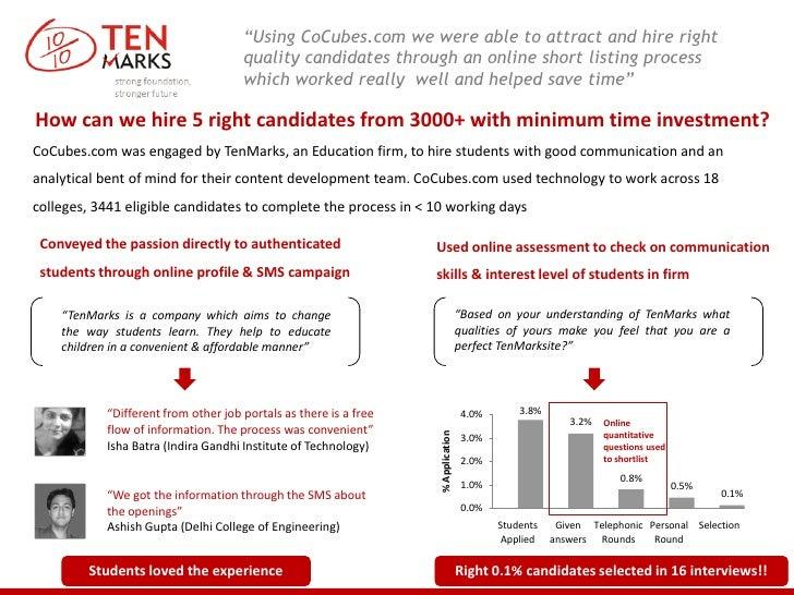 """Using CoCubes.com we were able to attract and hire right                                     quality candidates through a..."