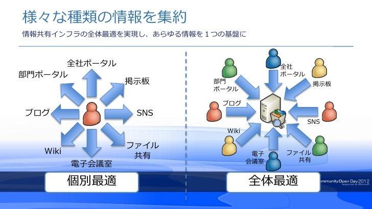 様々な種類の情報を集約情報共有インフラの全体最適を実現し、あらゆる情報を1つの基盤に      全社ポータル                             全社部門ポータル                               ...