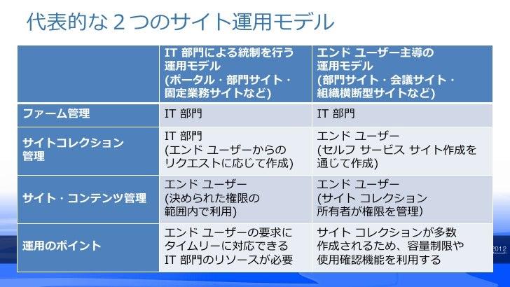 代表的な2つのサイト運用モデル              IT 部門による統制を行う   エンド ユーザー主導の              運用モデル           運用モデル              (ポータル・部門サイト・    (...