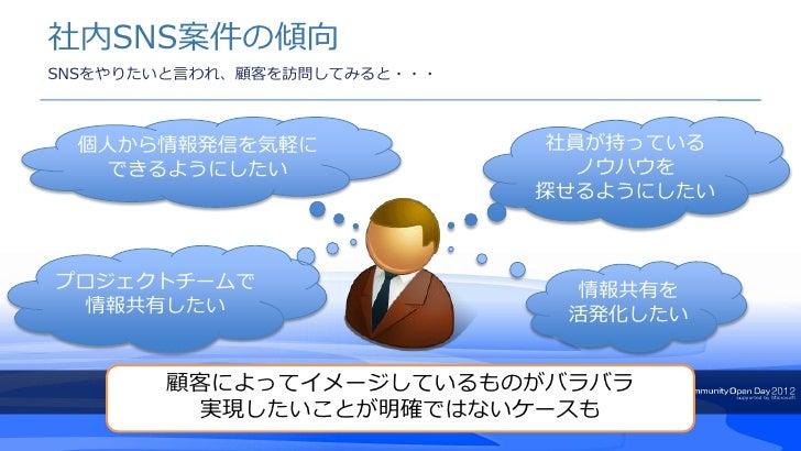 社内SNS案件の傾向SNSをやりたいと言われ、顧客を訪問してみると・・・ 個人から情報発信を気軽に                 社員が持っている  できるようにしたい                     ノウハウを           ...