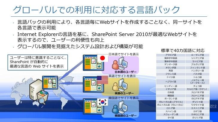 グローバルでの利用に対応する言語パック•   言語パックの利用により、各言語毎にWebサイトを作成することなく、同一サイトを    各言語で表示可能•   Internet Explorerの言語を基に、SharePoint Server 20...