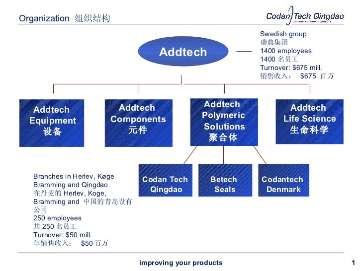 Organization  组织结构 improving your products Addtech Swedish group   瑞典集团 1400 employees 1400 名员工 Turnover:  $675   mill. 销售...
