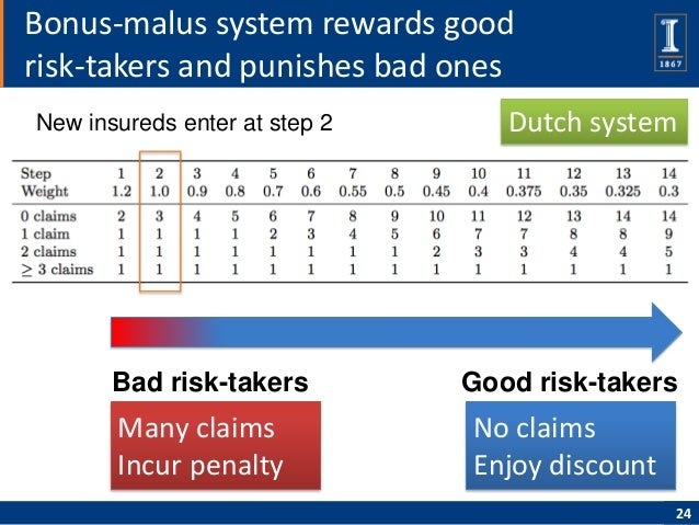 Bonus-malus system rewards goodrisk-takers and punishes bad onesNew insureds enter at step 2      Dutch system       Bad r...