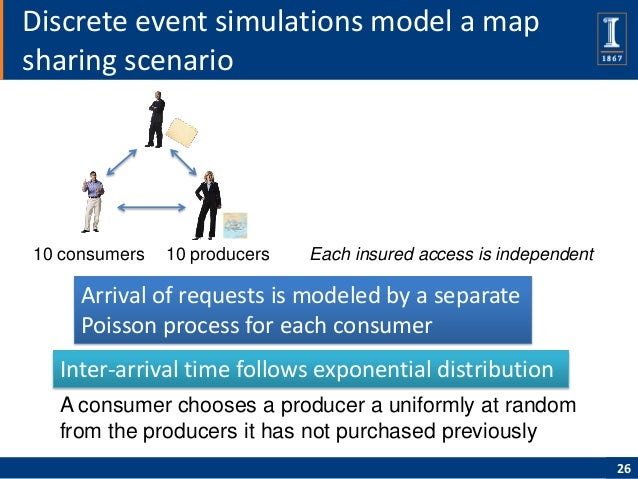 Discrete event simulations model a mapsharing scenario10 consumers   10 producers   Each insured access is independent    ...