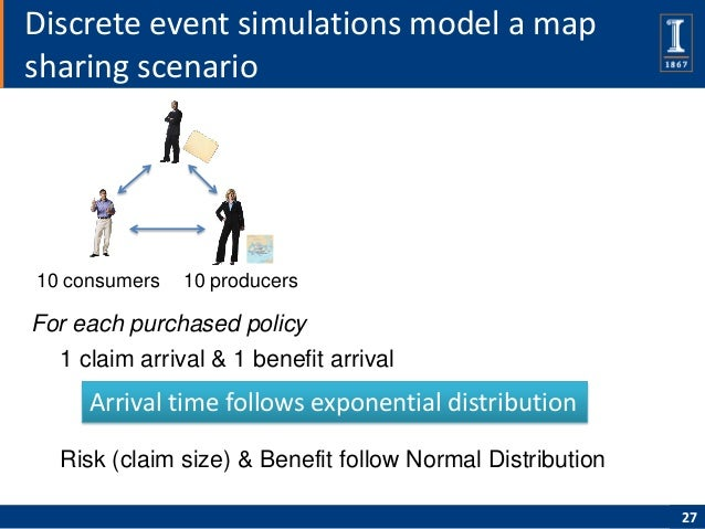 Discrete event simulations model a mapsharing scenario10 consumers   10 producersFor each purchased policy  1 claim arriva...