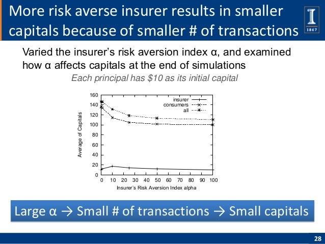 More risk averse insurer results in smallercapitals because of smaller # of transactions  Varied the insurer's risk aversi...