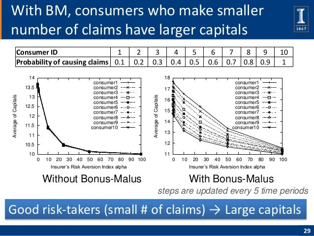 With BM, consumers who make smallernumber of claims have larger capitals              Consumer ID                    1    ...
