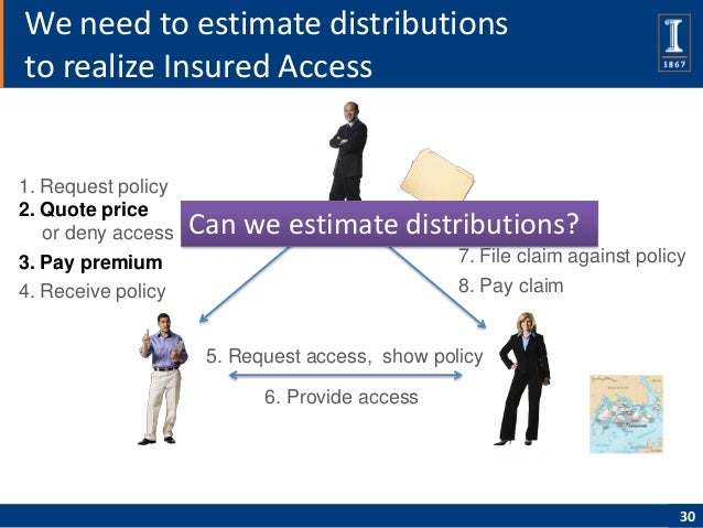 We need to estimate distributionsto realize Insured Access1. Request policy2. Quote price   or deny access   Can we estima...