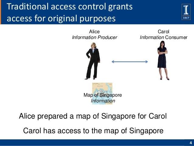 Traditional access control grantsaccess for original purposes                          Alice                   Carol      ...