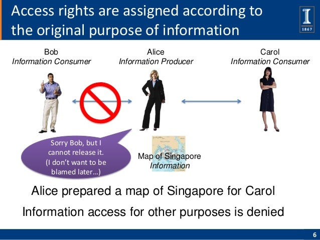 Access rights are assigned according tothe original purpose of information         Bob                          Alice     ...