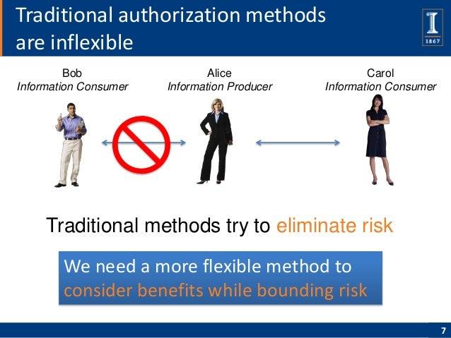Traditional authorization methodsare inflexible         Bob                   Alice                  CarolInformation Cons...