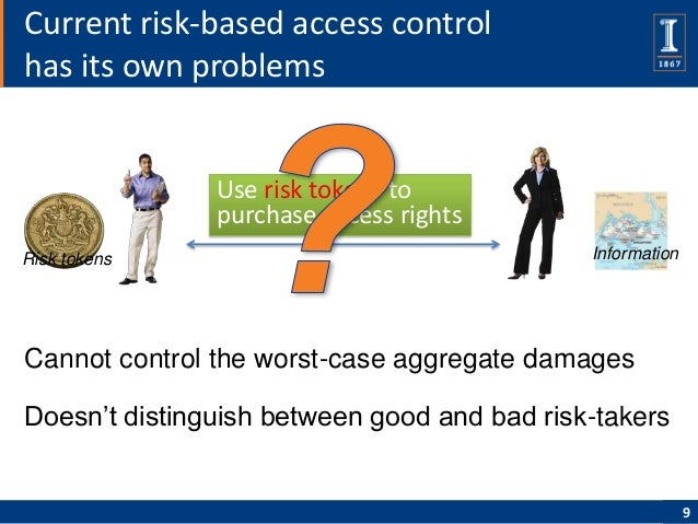Current risk-based access controlhas its own problems               Use risk tokens to               purchase access right...
