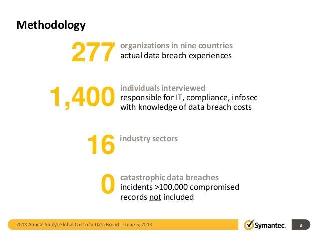 Cost of a Data Breach Slide 3