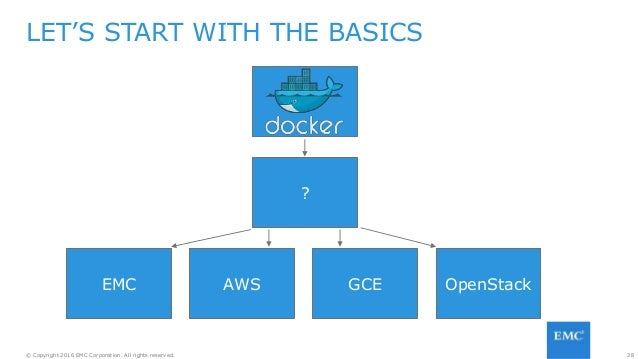 28© Copyright 2016 EMC Corporation. All rights reserved. LET'S START WITH THE BASICS GCE ? AWSEMC OpenStack