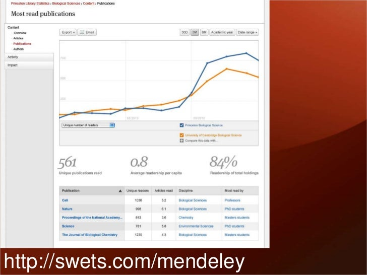 www.mendeley.comwilliam.gunn@mendeley.com