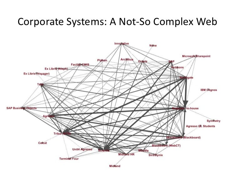 Corporate Systems: A Not-So Complex WebPicture by Flickr user pdragon
