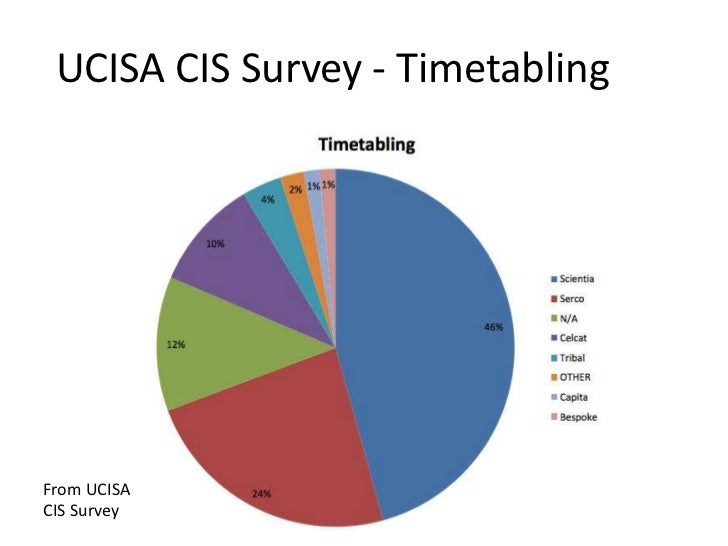 UCISA CIS Survey - TimetablingFrom UCISA Flickr user pdragon    Picture byCIS Survey