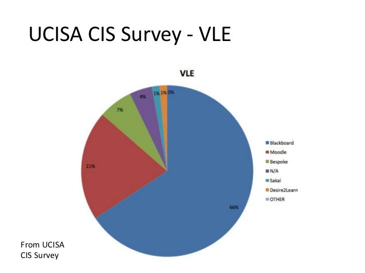 UCISA CIS Survey - VLEFrom UCISA Flickr user pdragon    Picture byCIS Survey
