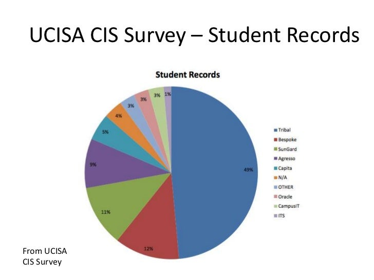 UCISA CIS Survey – Student RecordsFrom UCISA Flickr user pdragon   Picture byCIS Survey