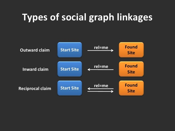 Types of social graph linkages<br />Start Site<br />Found Site<br />rel=me<br />Outward claim<br />Start Site<br />Found S...