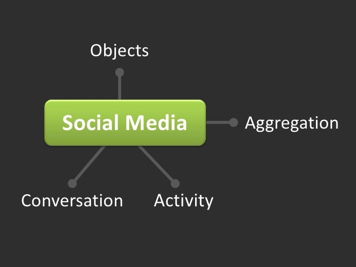 Objects<br />Social Media<br />Aggregation<br />Conversation<br />Activity<br />