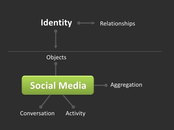 Identity<br />Relationships<br />Objects<br />Social Media<br />Aggregation<br />Conversation<br />Activity<br />