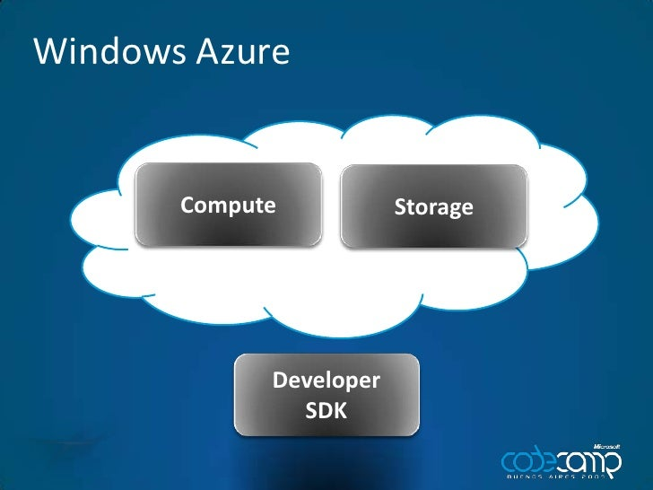 Windows Azure<br />Compute<br />Storage<br />Developer<br />SDK<br />
