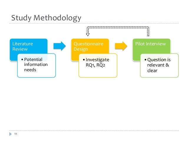 Study Methodology  Literature  Review  11  •Potential  information  needs  Questionnaire  Design  •Investigate  RQ1, RQ2  ...