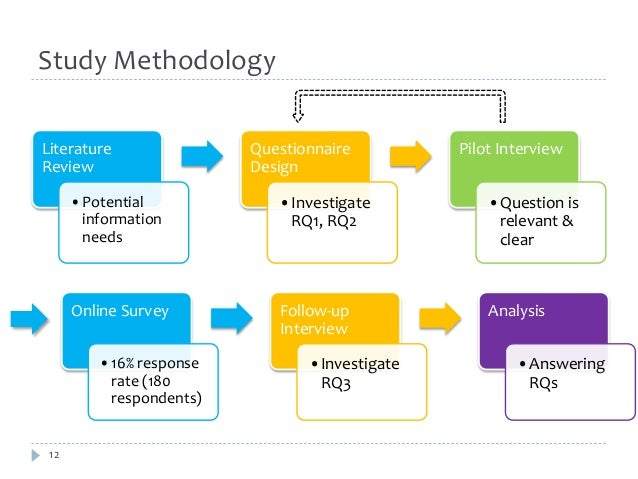 Study Methodology  Literature  Review  12  •Potential  information  needs  Questionnaire  Design  •Investigate  RQ1, RQ2  ...