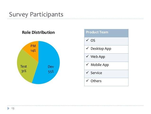 Survey Participants  13  Role Distribution Product Team  Dev  55%  Test  31%  PM  14%   OS   Desktop App   Web App   M...