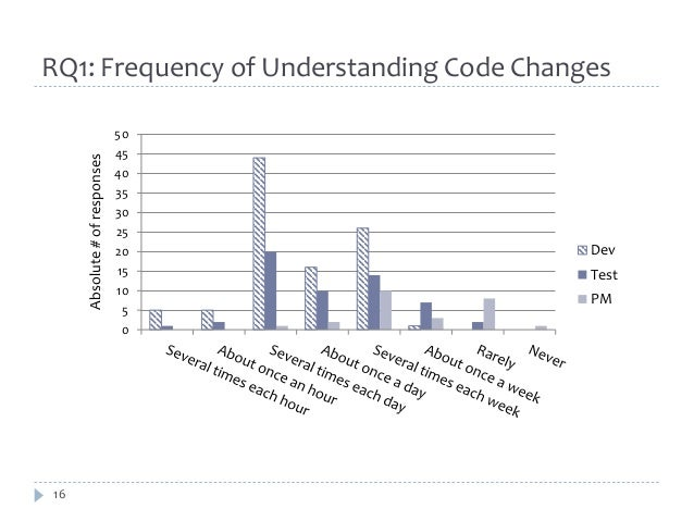 RQ1: Frequency of Understanding Code Changes  16  50  45  40  35  30  25  20  15  10  5  0  Absolute # of responses  Dev  ...