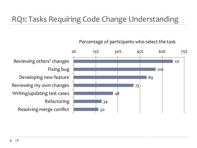 RQ1: Tasks Requiring Code Change Understanding  18  0% 15% 30% 45% 60% 75%  121  100  89  73  48  34  30  Reviewing others...