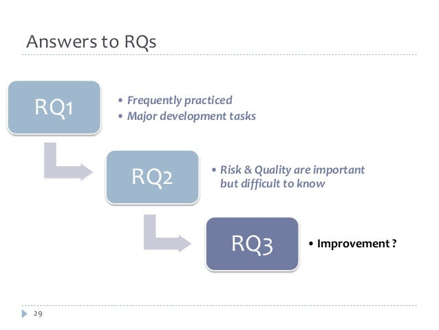 RQ1 • Frequently practiced  29  • Major development tasks  RQ2 • Risk & Quality are important  but difficult to know  RQ3 ...