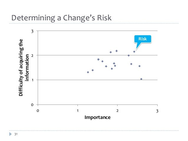 Determining a Change's Risk  31  3  2  1  0  0 1 2 3  Difficulty of acquiring the  information  Importance  Risk