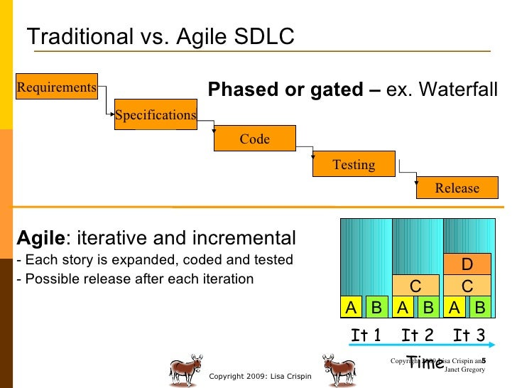 Trends in agile testing by lisa crispin for Sdlc vs scrum