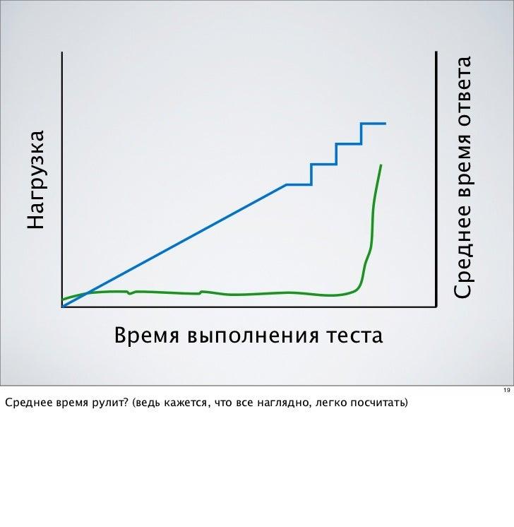 Среднее время ответа  Нагрузка                  Время выполнения теста                                                    ...