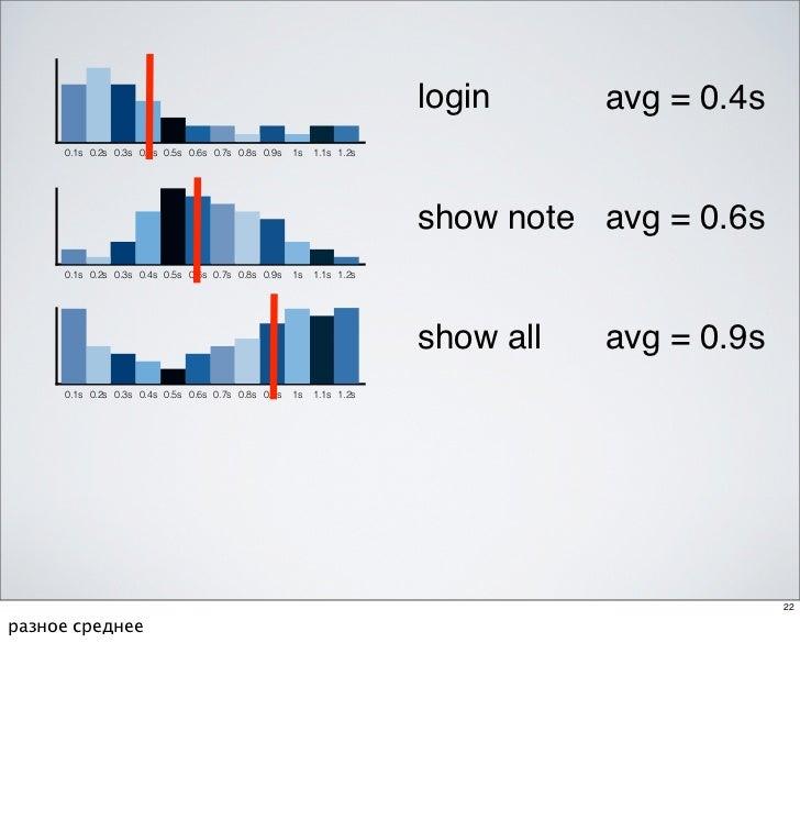 login      avg = 0.4s     0.1s 0.2s 0.3s 0.4s 0.5s 0.6s 0.7s 0.8s 0.9s   1s   1.1s 1.2s                                   ...