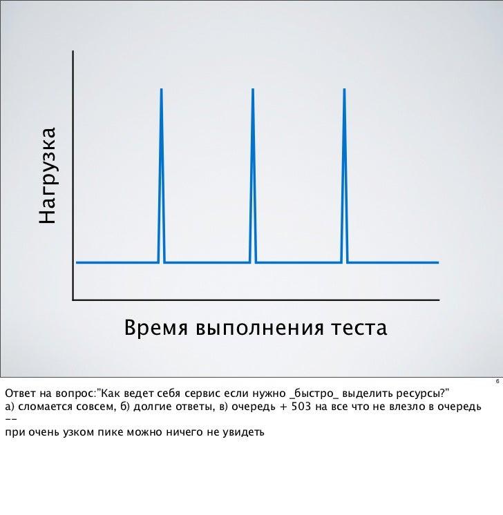 Нагрузка                     Время выполнения теста                                                                       ...