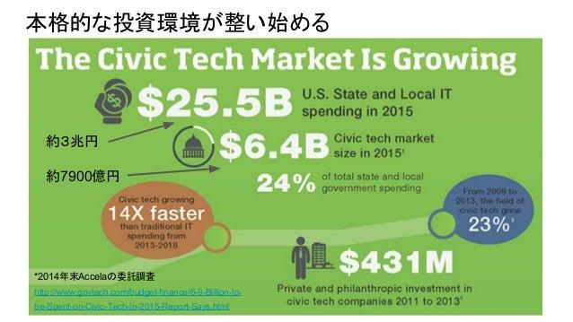 本格的な投資環境が整い始める *2014年末Accelaの委託調査 http://www.govtech.com/budget-finance/6-9-Billion-to- be-Spent-on-Civic-Tech-in-2015-Rep...