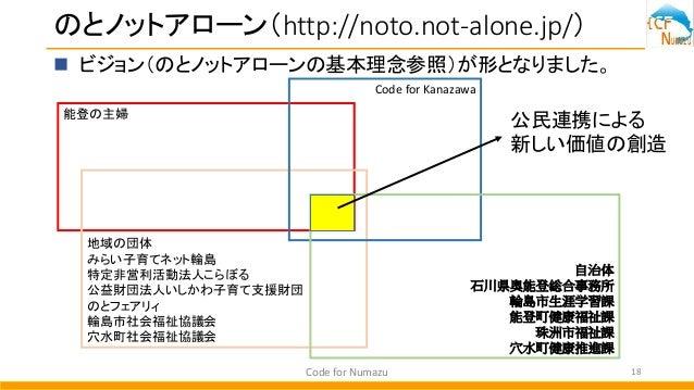 のとノットアローン(http://noto.not-alone.jp/)  ビジョン(のとノットアローンの基本理念参照)が形となりました。 Code for Numazu 18 能登の主婦 地域の団体 みらい子育てネット輪島 特定非営利活動法...