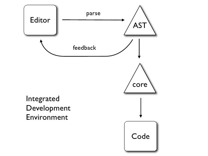 Building DSLs with the Spoofax Language Workbench