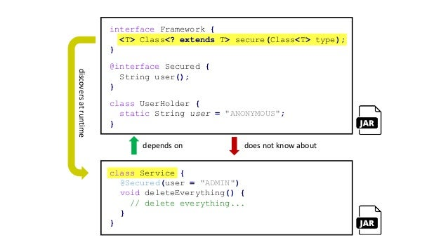 "interface Framework { <T> Class<? extends T> secure(Class<T> type); } class Service { @Secured(user = ""ADMIN"") void delete..."