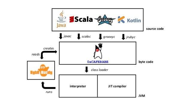 0xCAFEBABE source code byte code JVM javac scalac groovyc jrubyc JIT compilerinterpreter class loader creates reads runs