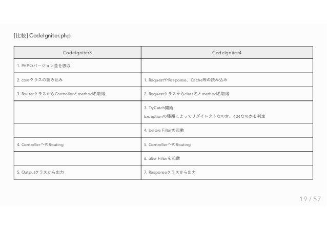 Codeigniter4の比較と検証